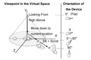 Locoscapeの概念図